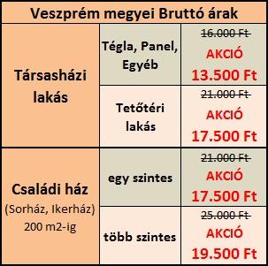 Energetikai tanúsítvány Veszprém árak