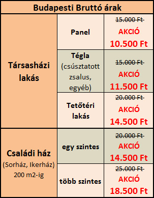 Energetikai tanúsítvány árak Budapesten